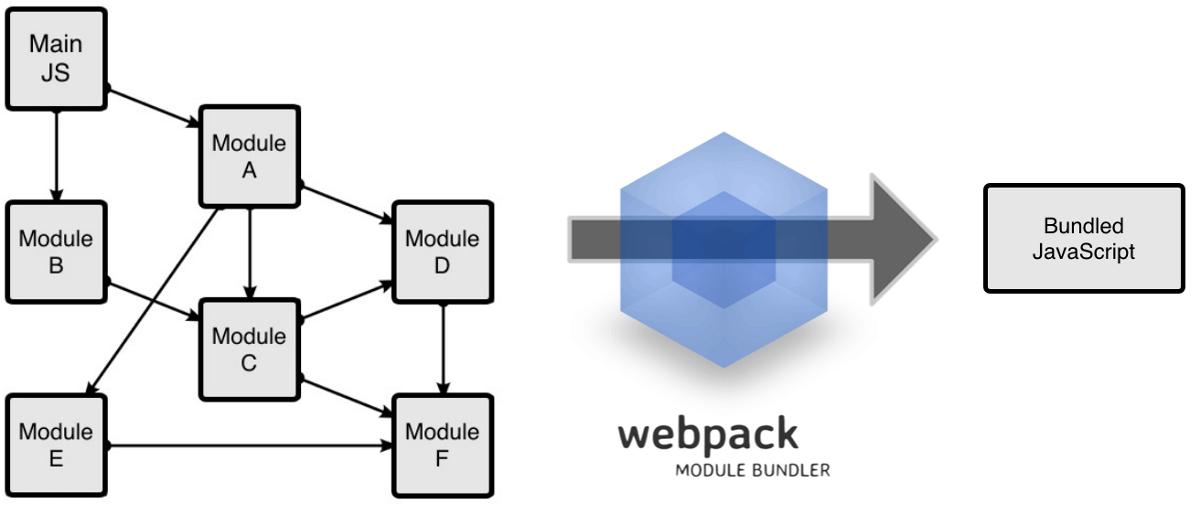 01-webpack-process(original)