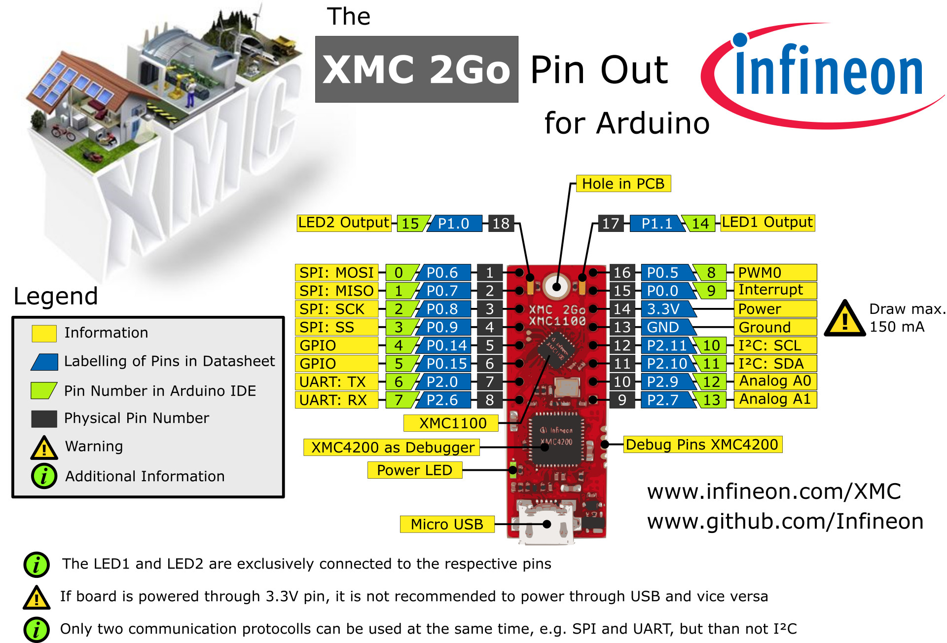 Tx And Rx Pin For Uart In Xmc 2go Issue 23 Infineon Diagram As Shown The Attached Image