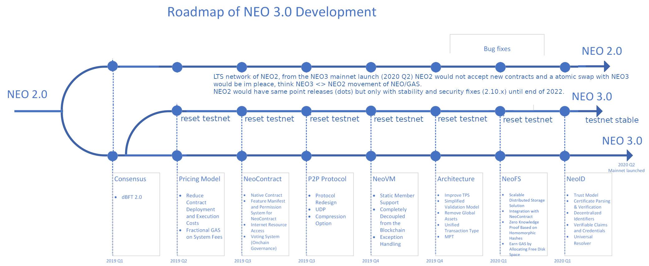 neo_roadmap_proposal