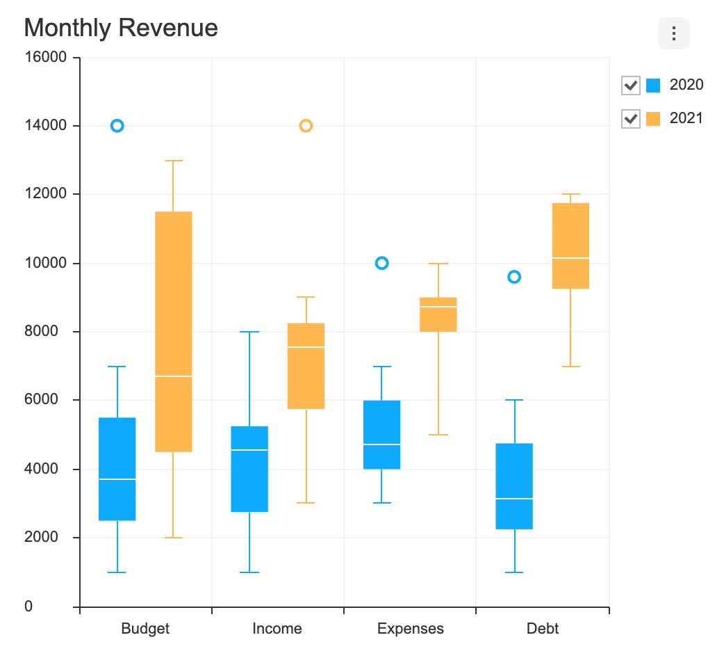 boxplot chart