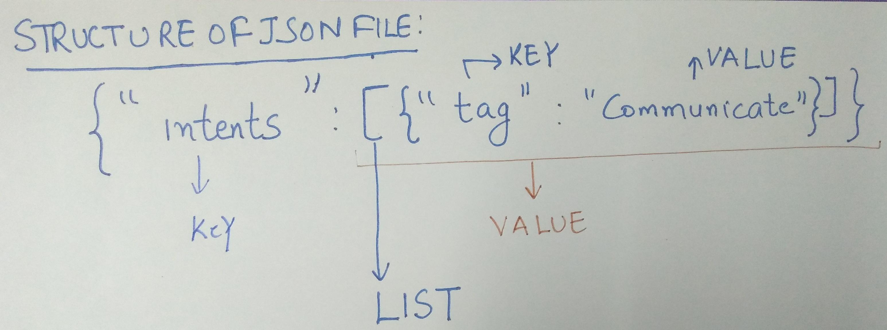 GitHub - AISangam/Remove-White-Spaces-Json-File-Python