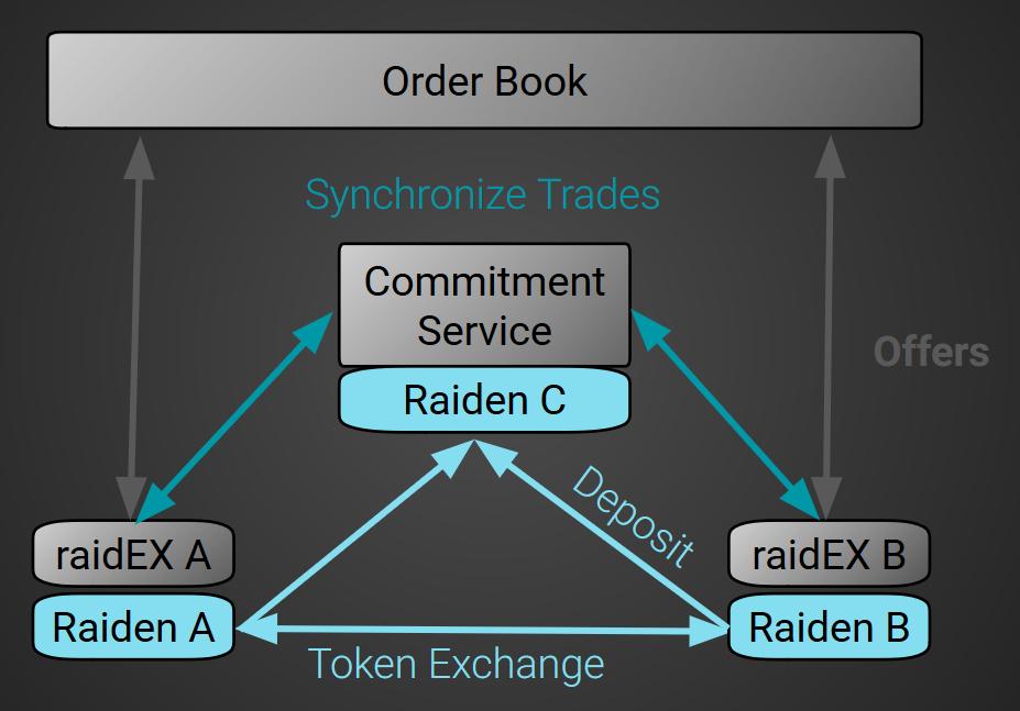 raidEX architecture