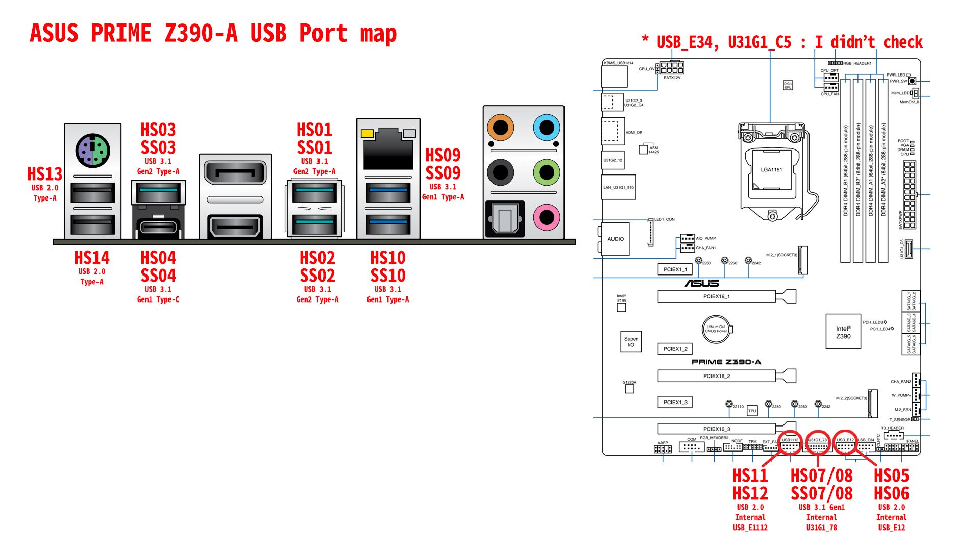 PRIME Z390-A - USB port map final