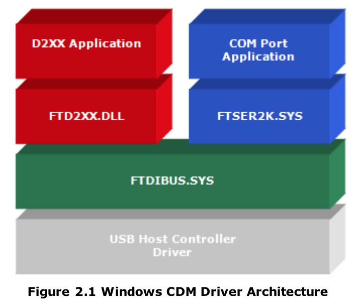 FTDI CDM Diagram