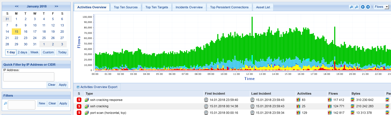Improve traffic dashboard with flows overview graph · Issue