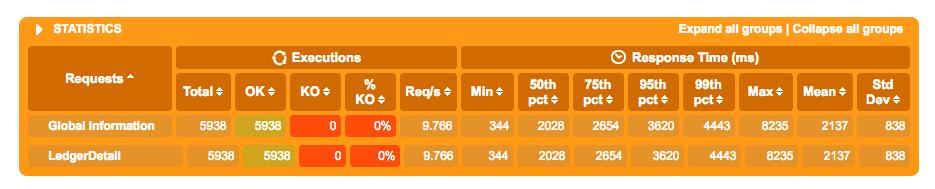 Very slow response time · Issue #924 · kubernetes/ingress-nginx · GitHub