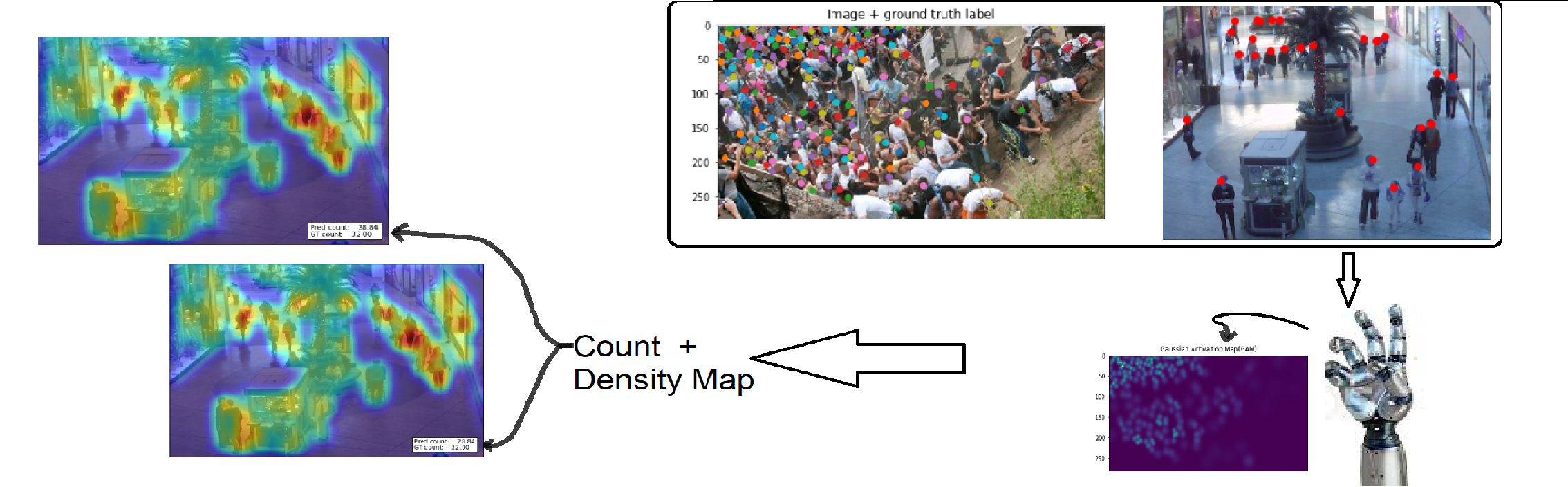 People Counting and Localisation With Deep learning