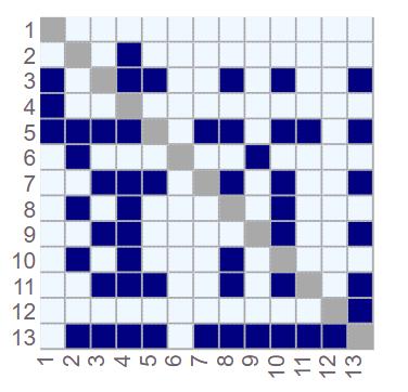 SequencingoriginalDSM