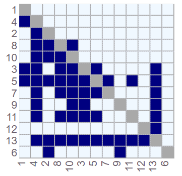 SequencedDSM
