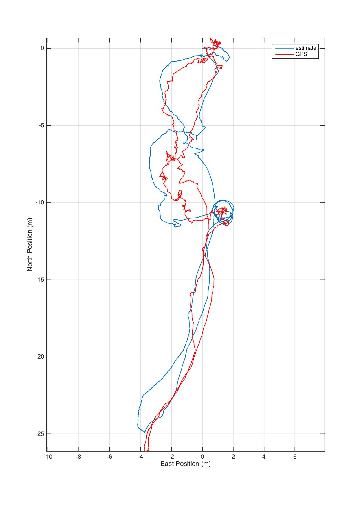 EKF2: GPS - vision fusion does not follow vision pose estimation