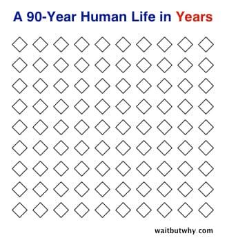 Years