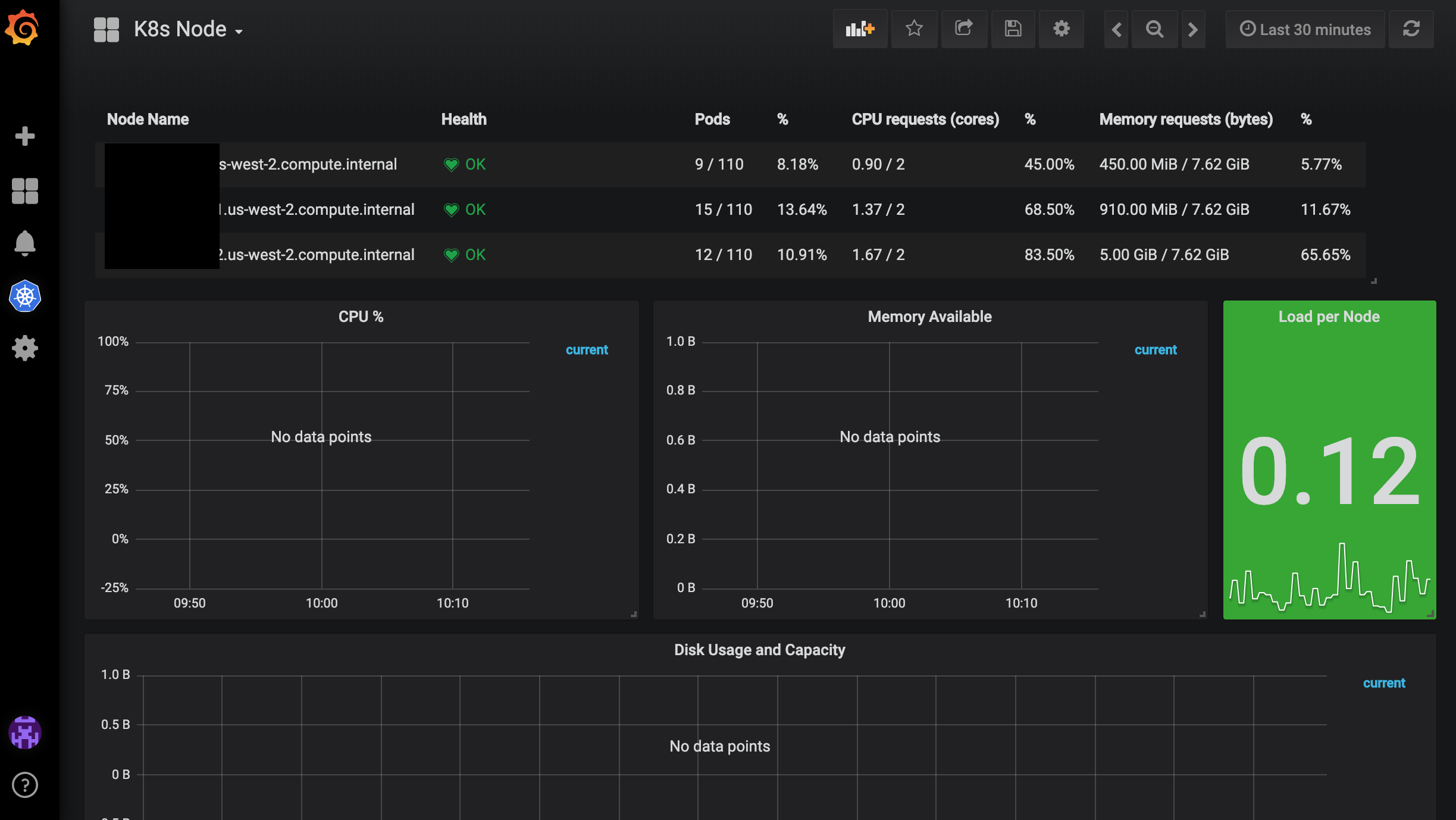 grafana dashboards K8s Node doesn't display ? metrics