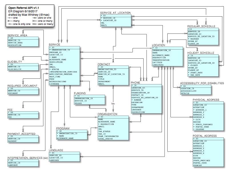 Generating Erd Diagrams From Json Table Schema  U00b7 Issue  147  U00b7 Openreferral  Specification  U00b7 Github