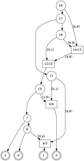 A tree sequence (ARG) as a graph