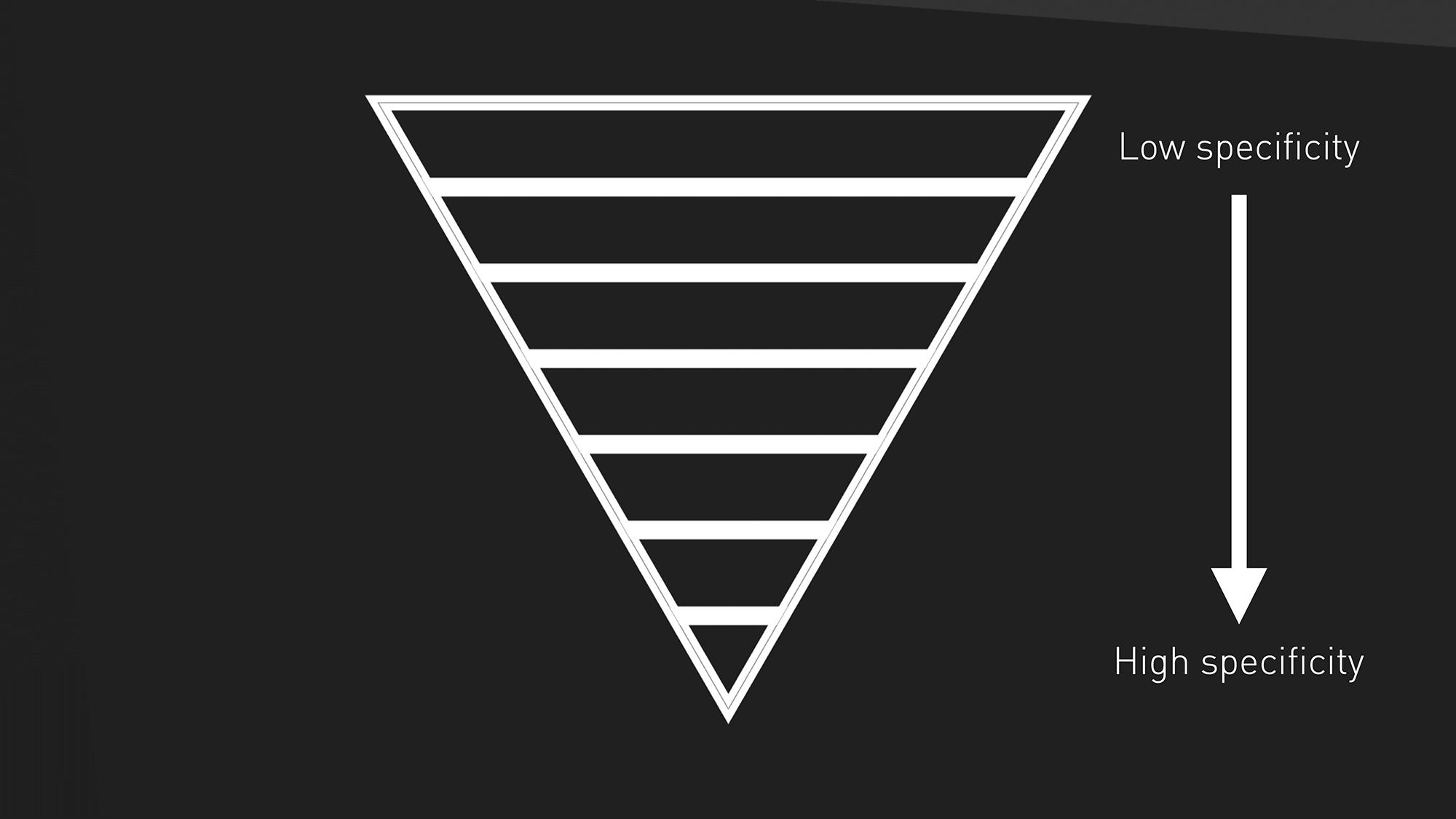 ITCSS 逆三角形