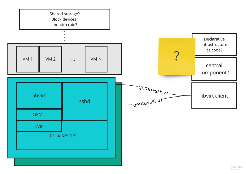 Use case documentation needed: provisioning VM using libvirt