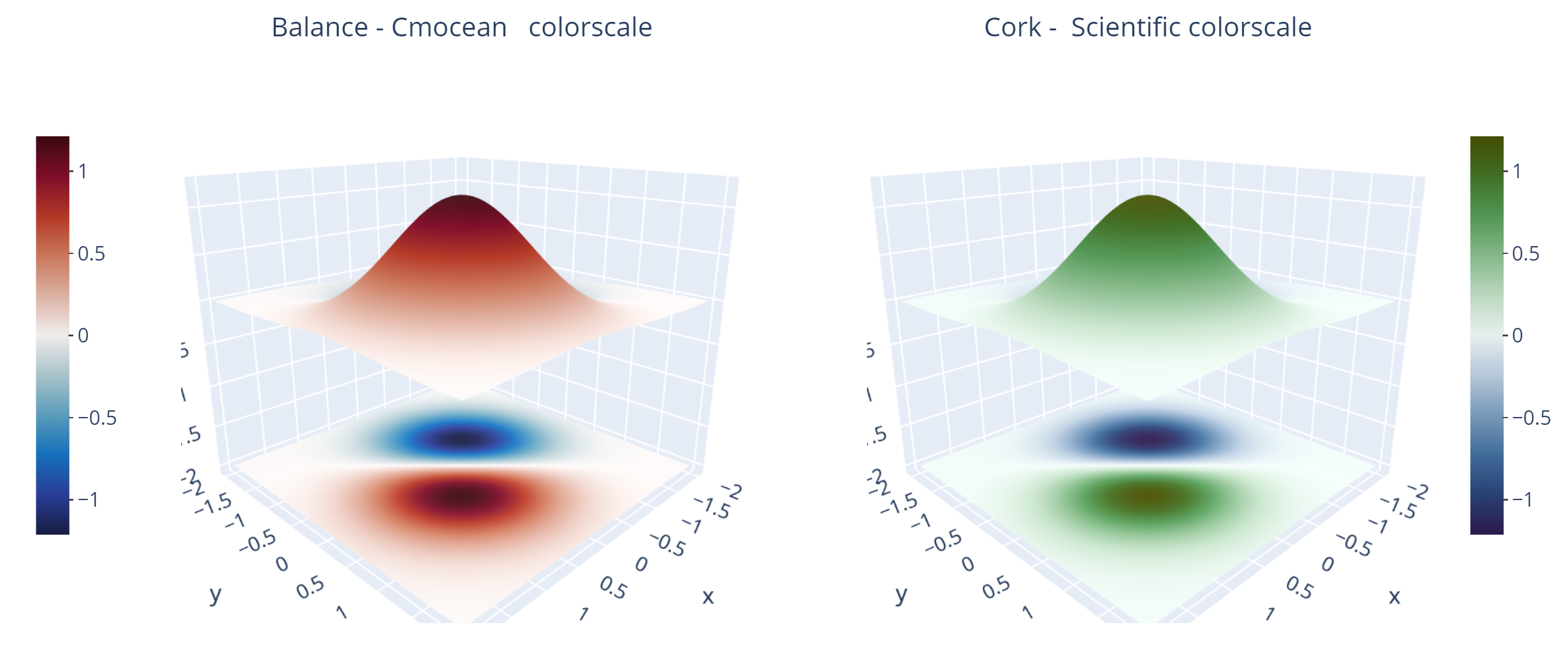 definition of plotly_diverging and plasma colorscale · Issue #1675