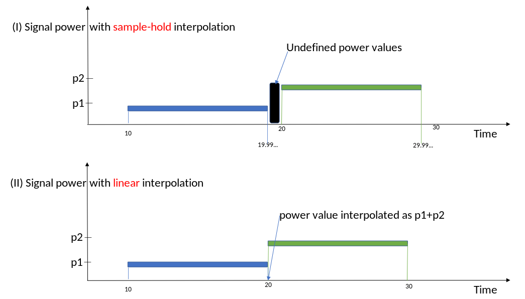 Sample-hold interpolation method with dimensional signal