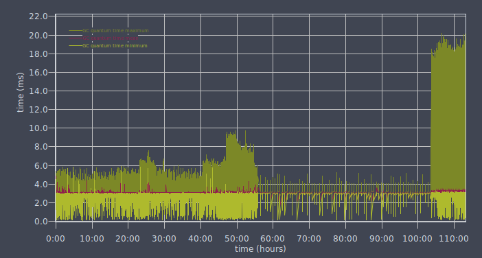 Metronome GC - pause times increase with uptime · Issue #4769