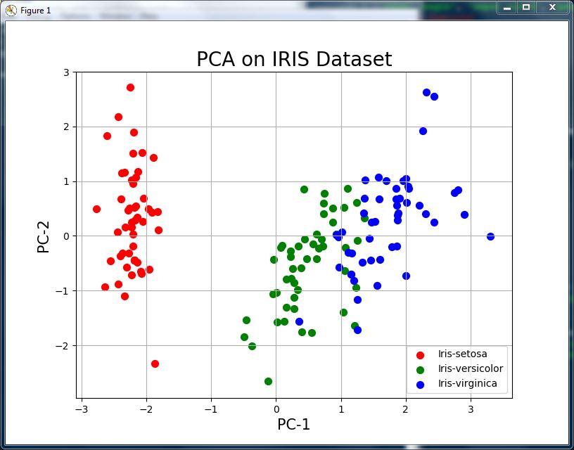 GitHub - syamkakarla98/PCA-On-IRIS-Dataset-With