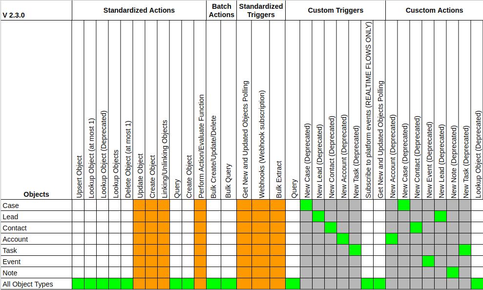 Salesforce component completeness Matrix