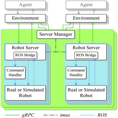 robo-gym framework