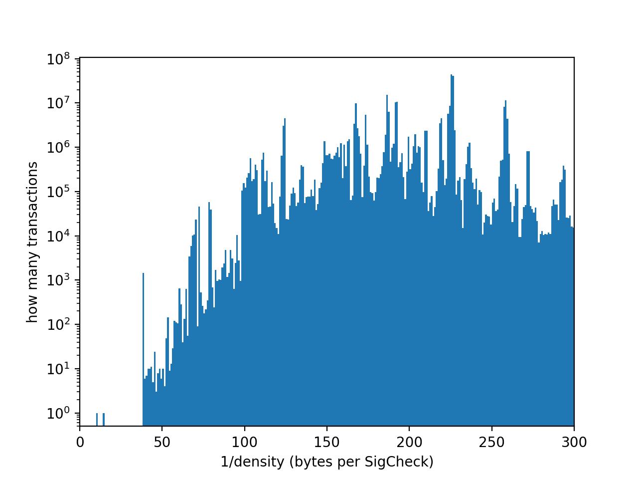 1D histogram of sigchecks density in transactions