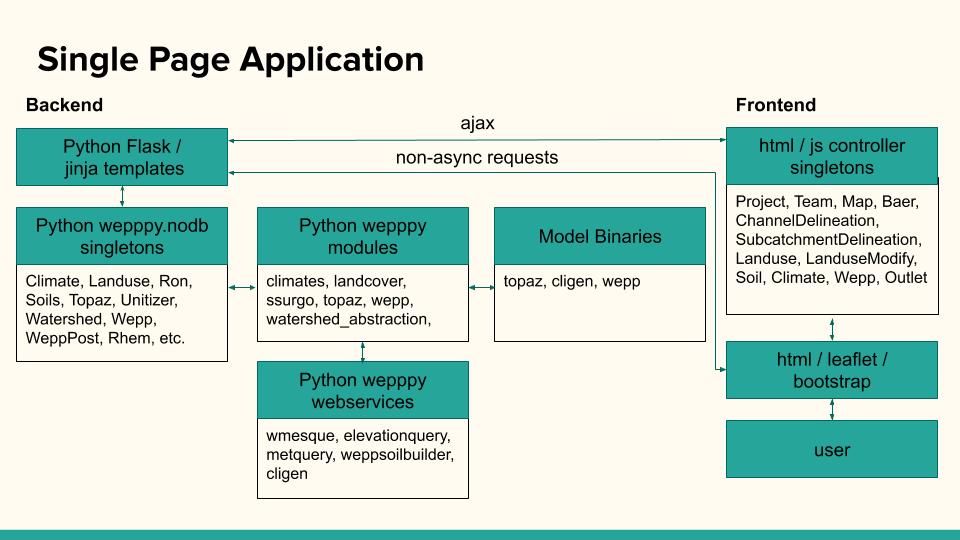 Platform Architecture