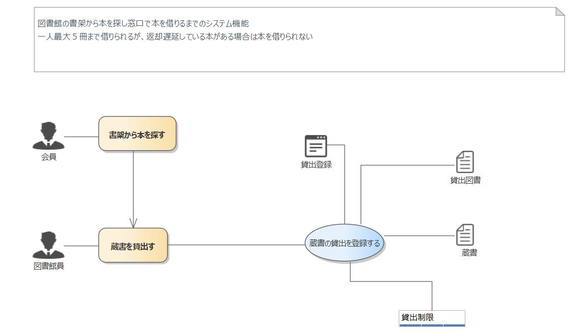 composit-usecase-loan