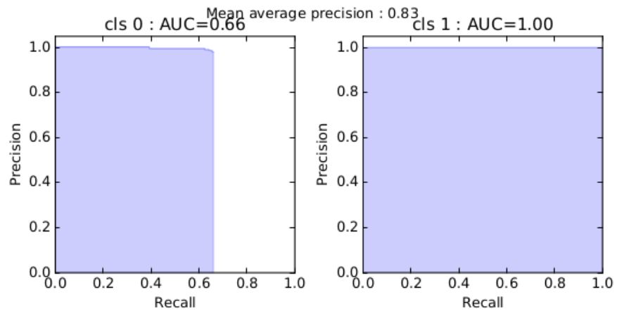 Loss function scales · Issue #127 · experiencor/keras-yolo2 · GitHub