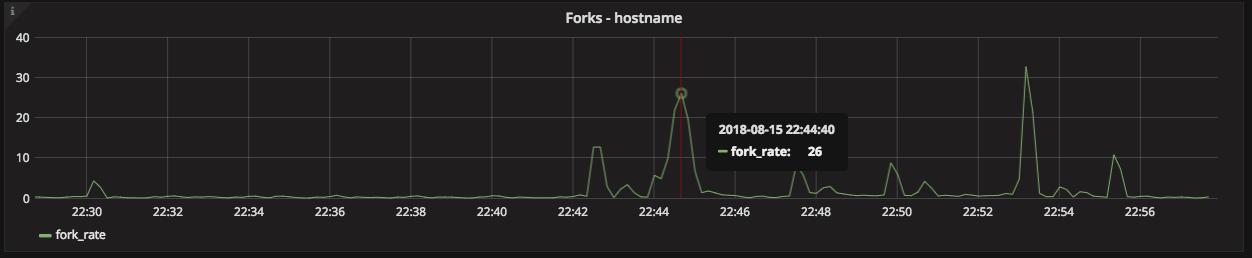 graph-forks