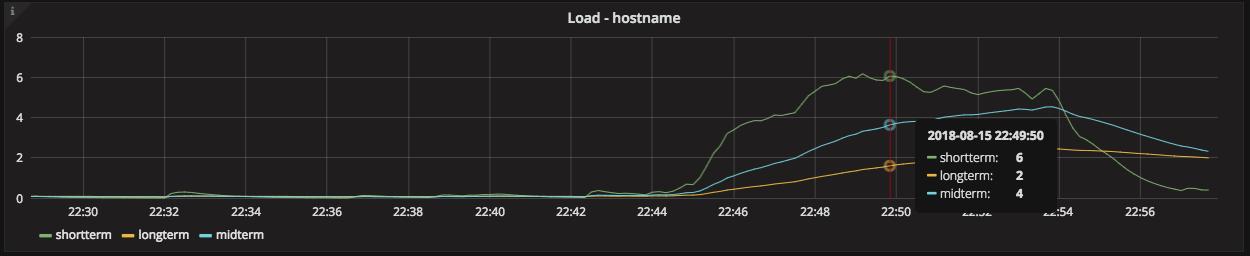graph-load