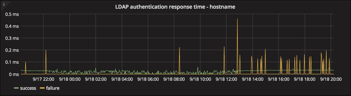 LDAP authentication response time graph