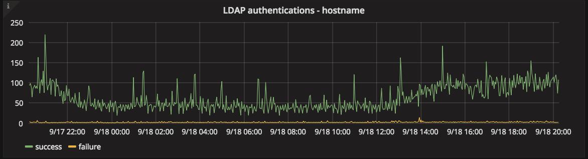 LDAP authentications graph