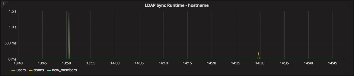 LDAP Sync Runtime graph