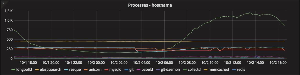 Processes graph
