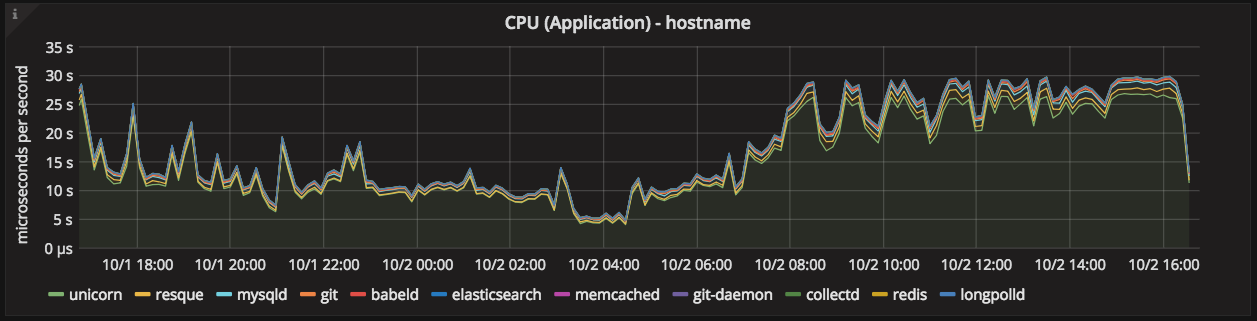 CPU (Application) graph