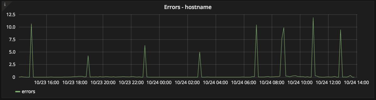 App errors graph