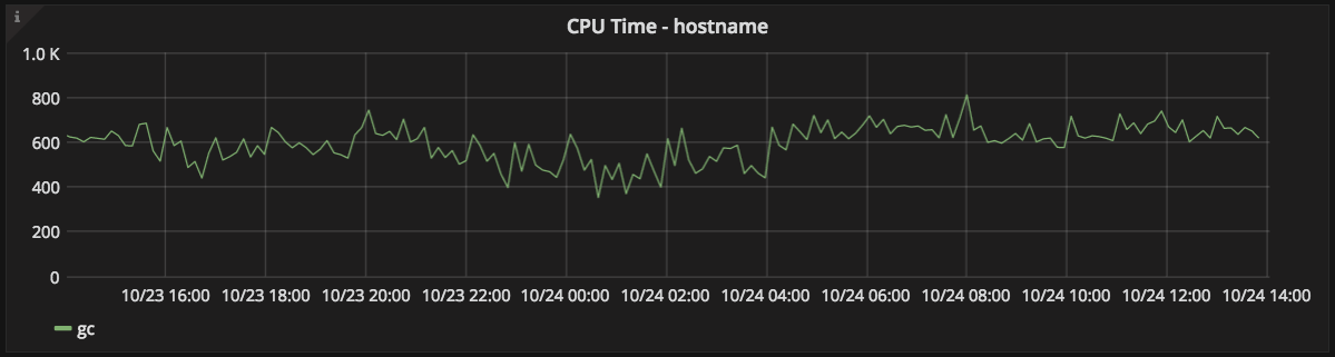 App CPU time graph