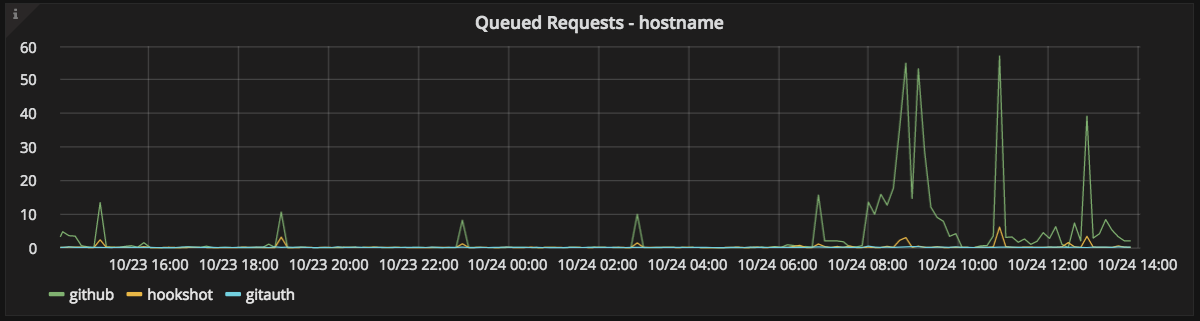 App queued requests graph