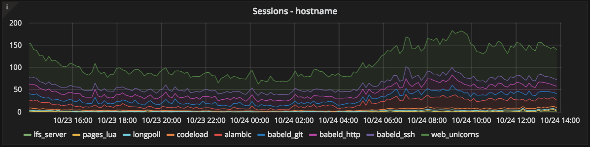 App sessions graph