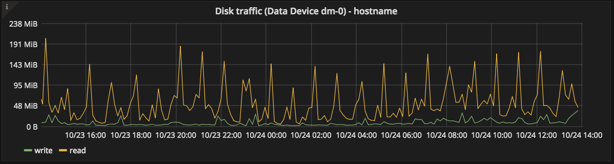 Data Disk traffic graph
