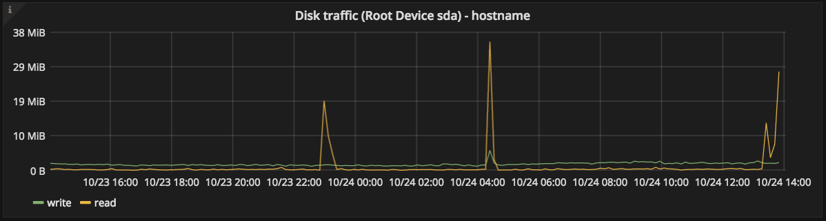 Root Disk traffic graph