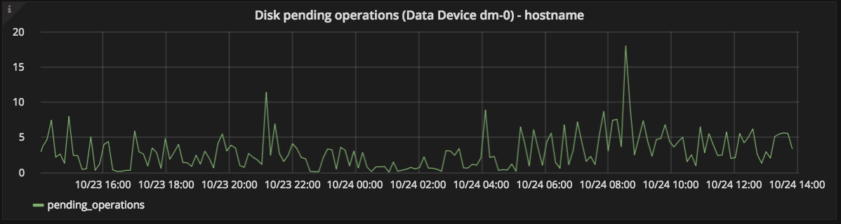 Data Disk pending ops graph