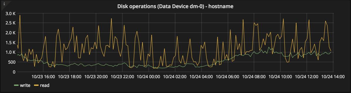 Data disk ops graph