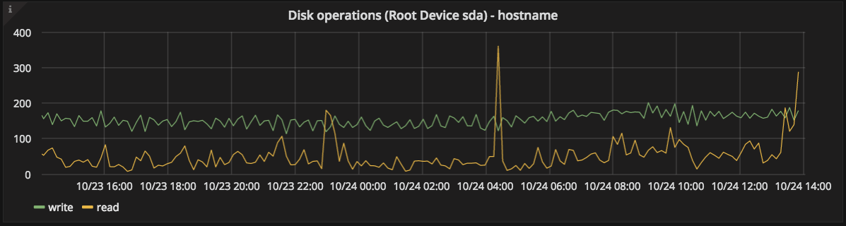 root disk ops graph