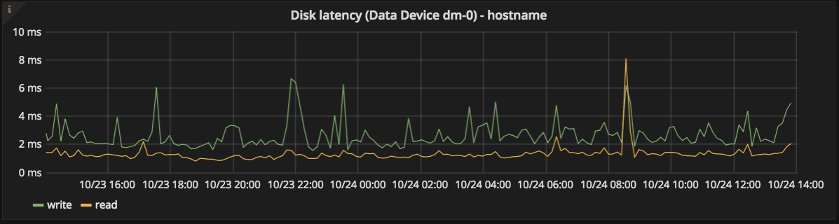 data disk latency graph