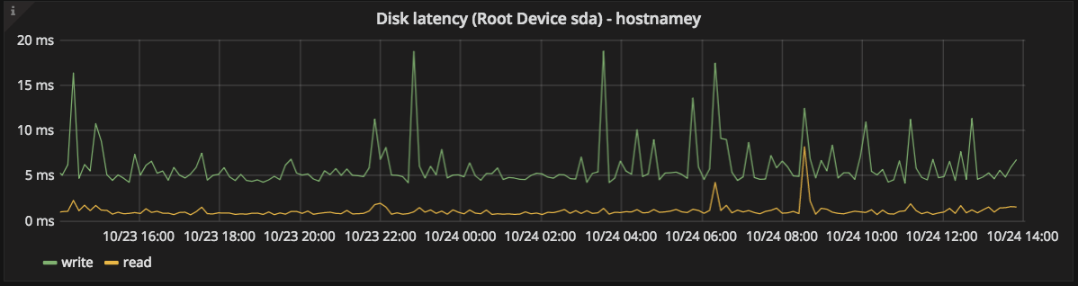 root disk latency graph