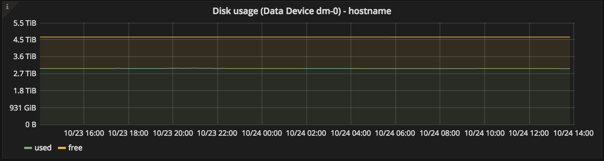 data disk utilization graph
