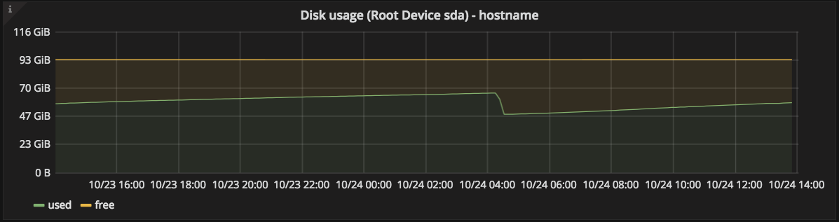 root disk utilization graph